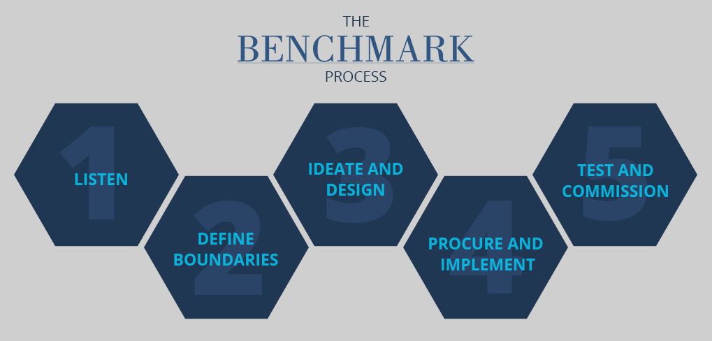 The Benchmark Process